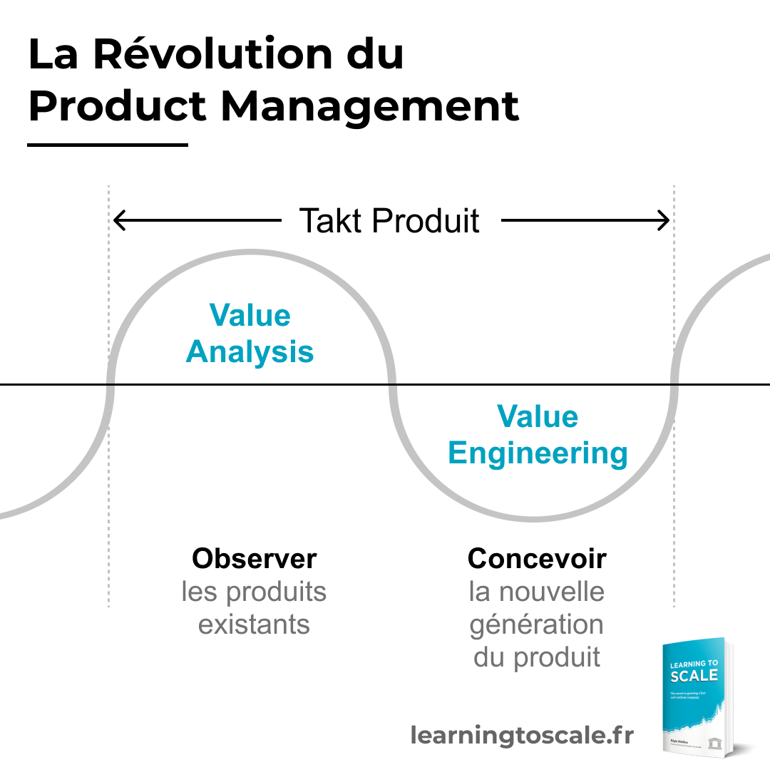 Lean Engineering : la révolution du product management