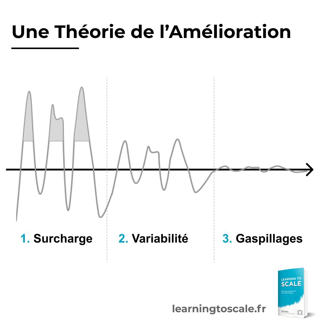 Une théorie de l'amélioration : surcharge > variabilité > gaspillages