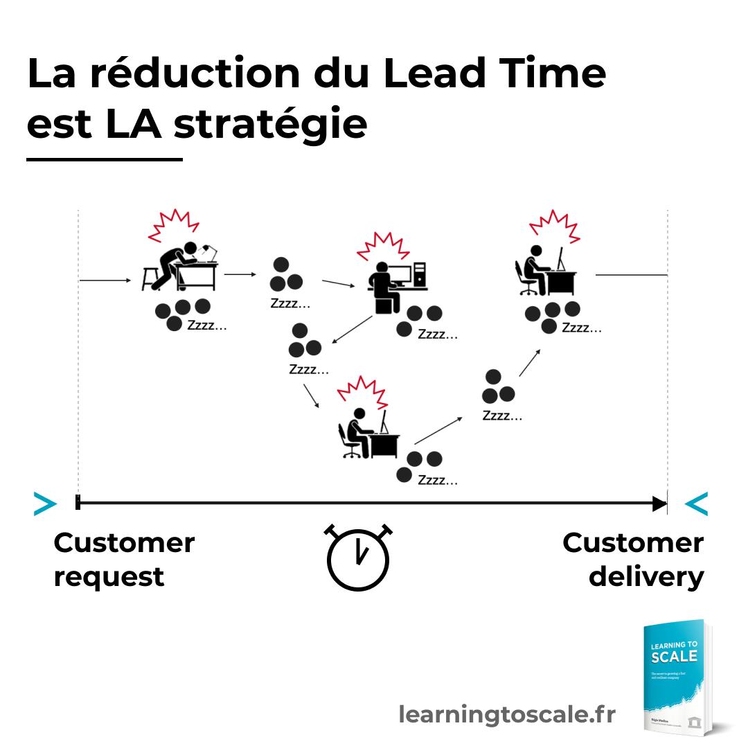 La réduction du Lead Time est LA stratégie