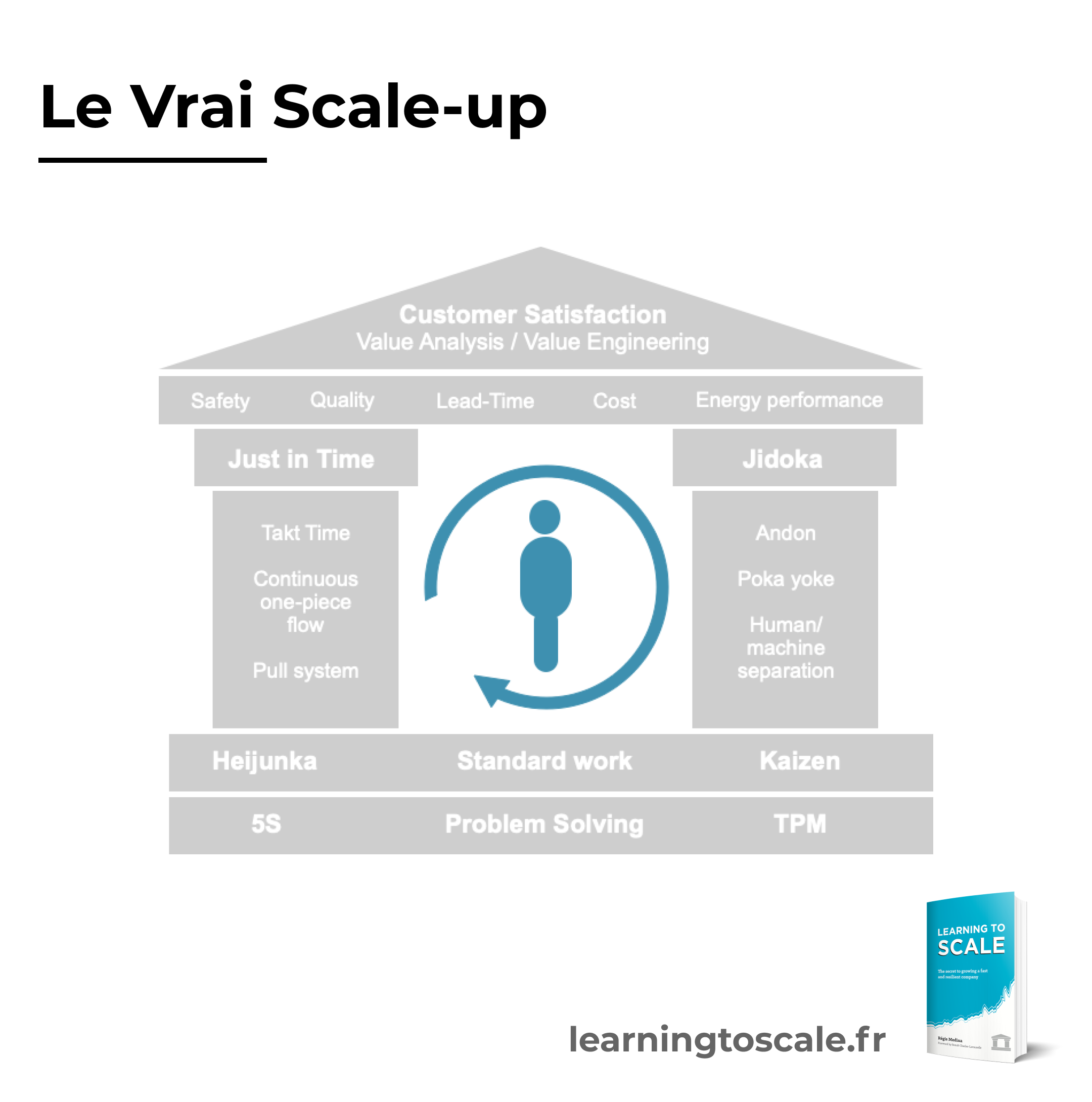 Le vrai scale-up
