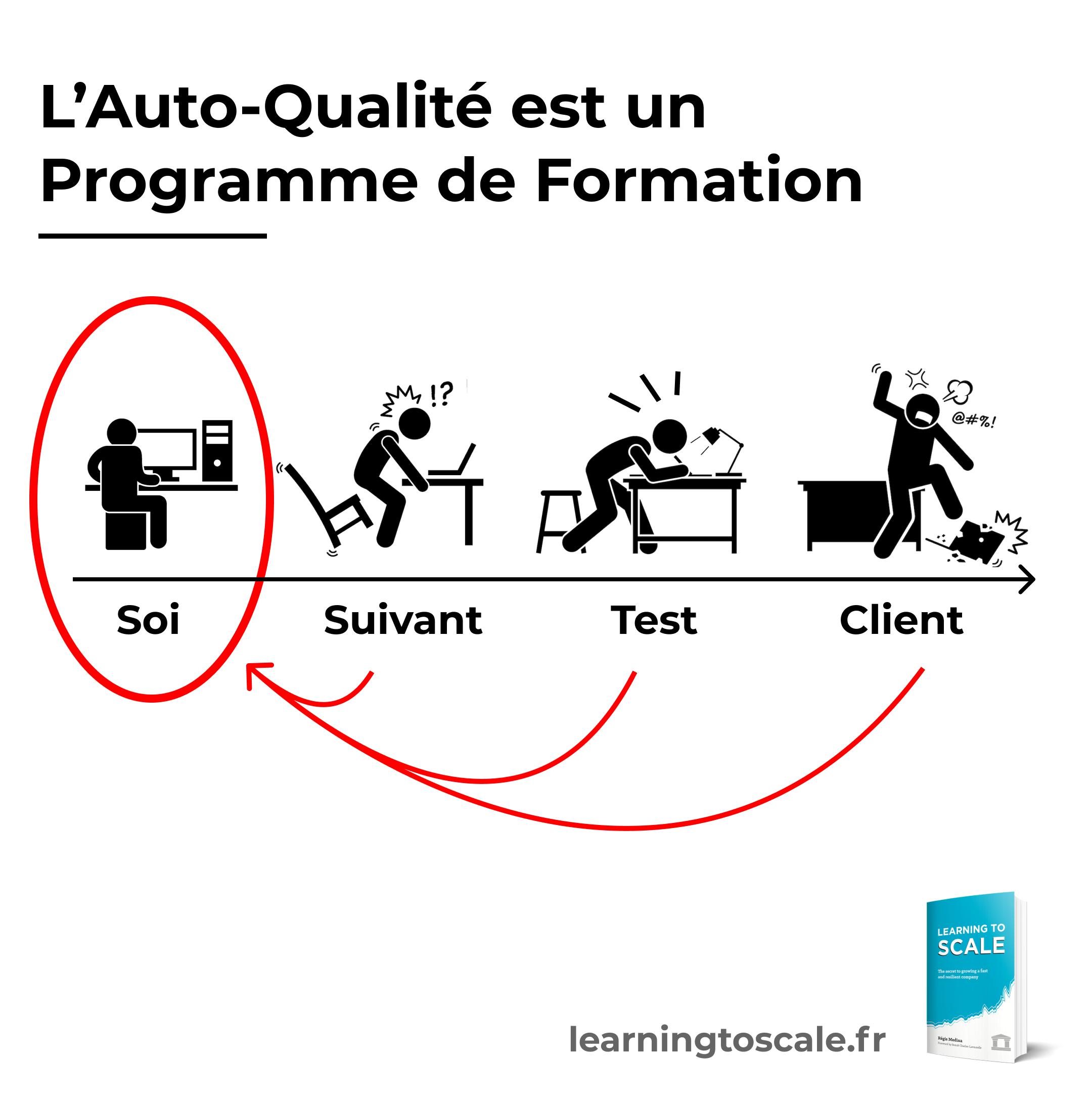 L'auto-qualité est un programme d'apprentissage