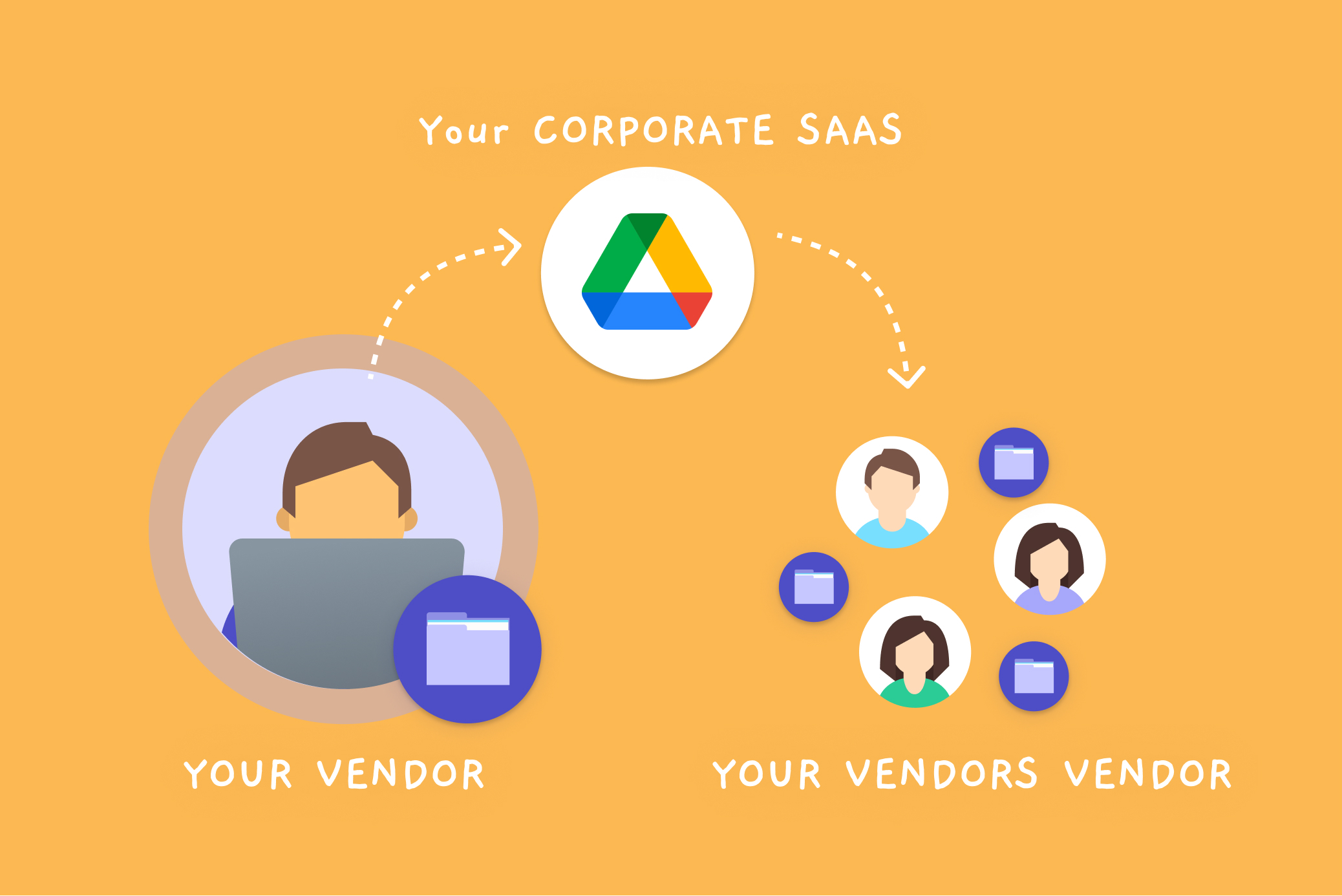 Your 3rd party collaborators share your company data with 4th parties