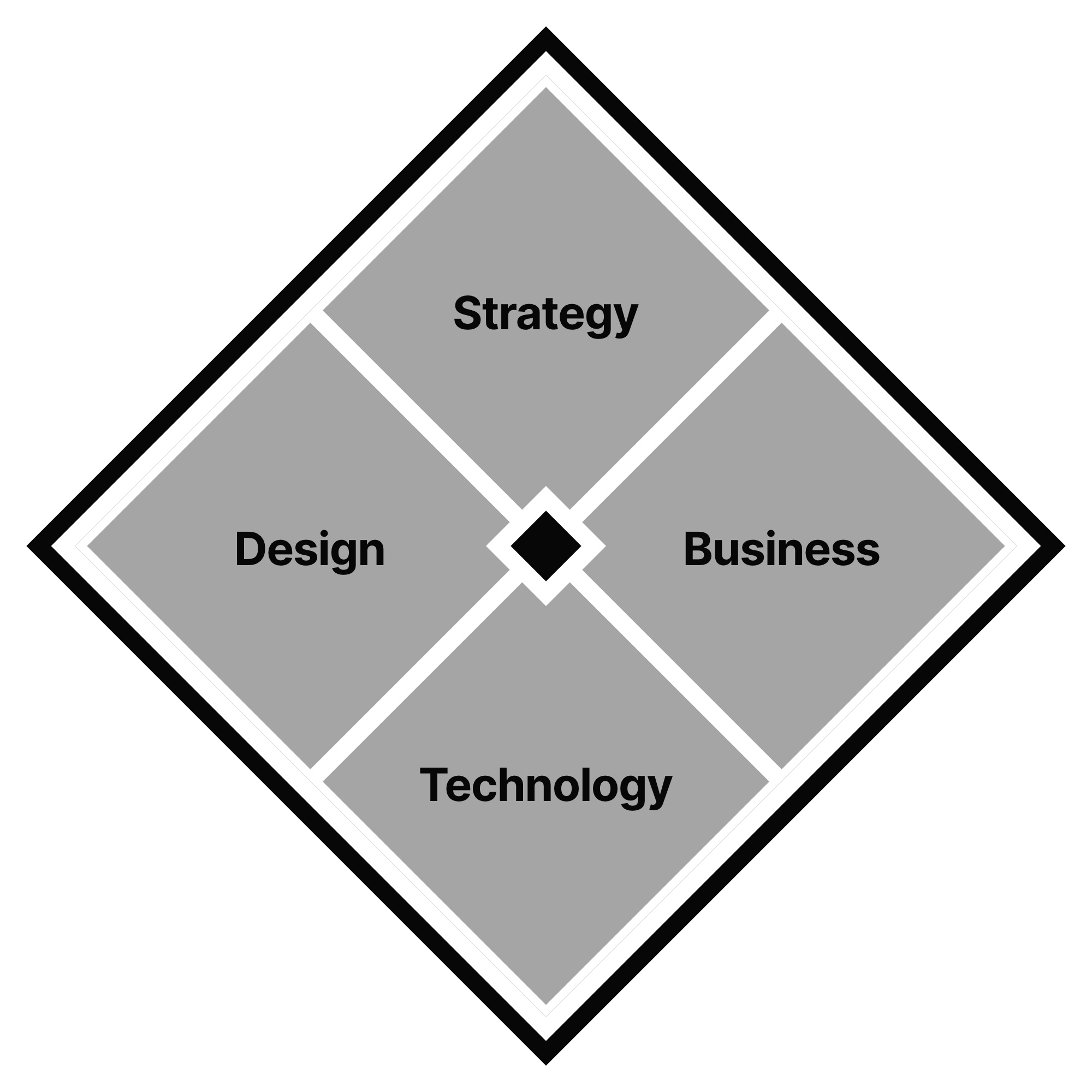 Diagram showing focus at the intersection of strategy, design, business and technology