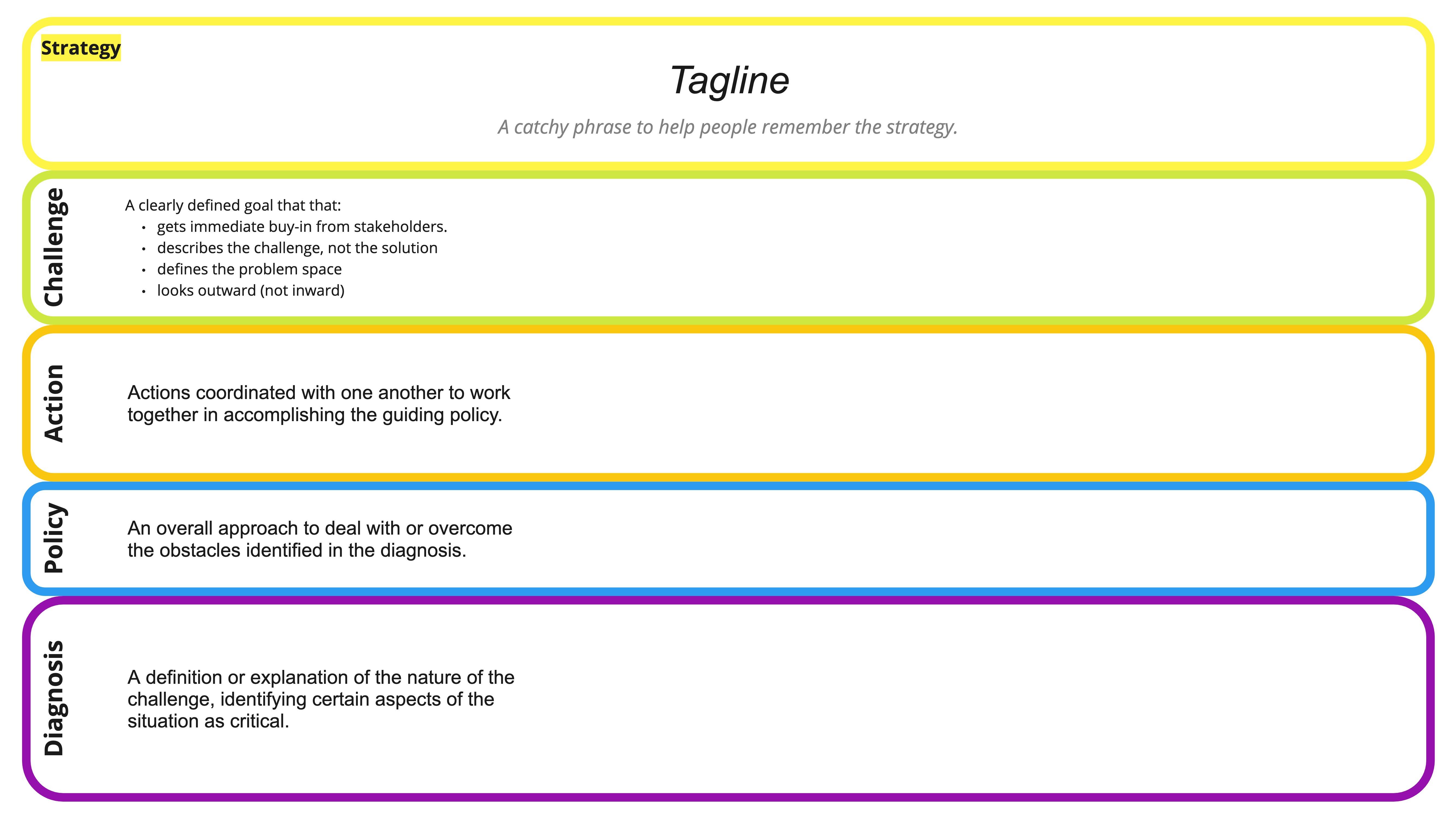Strategy Canvas Elements