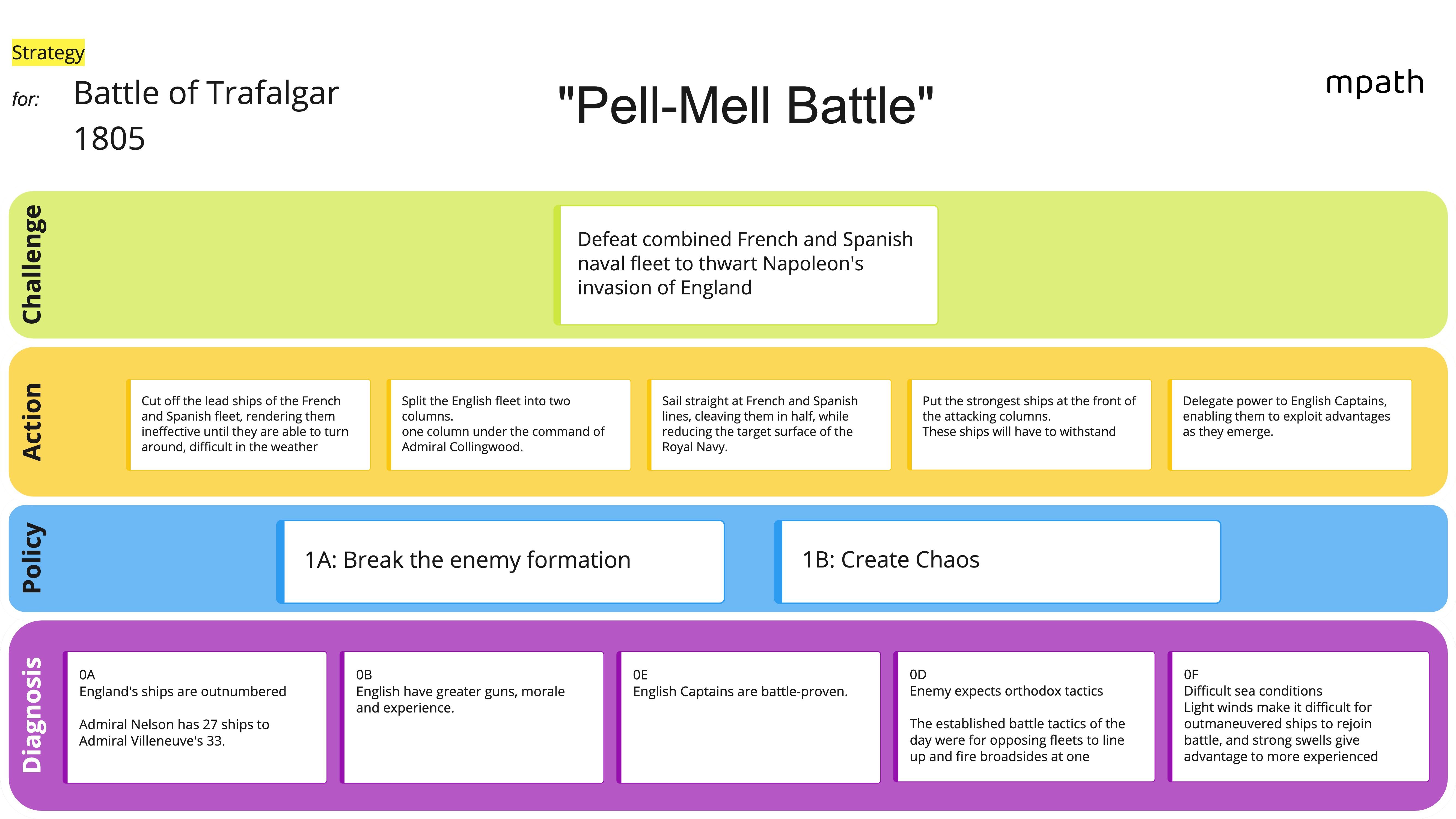 Battle of Trafalgar Strategy Canvas