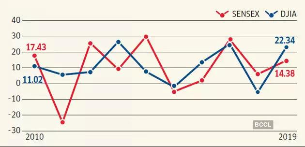 US Stock Market vs India Stock Market Graph