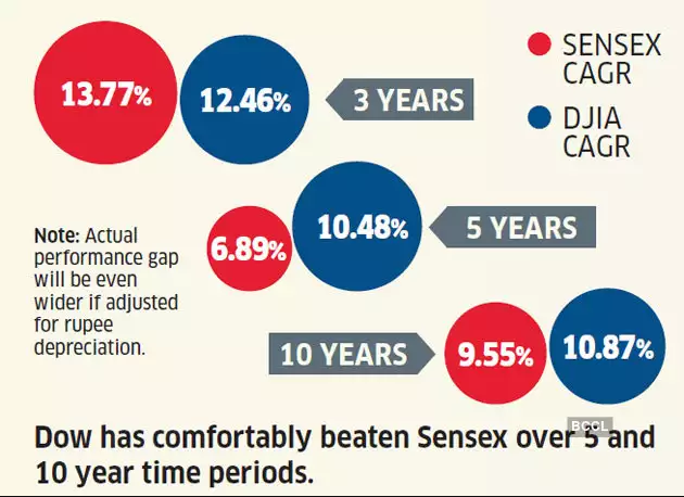 Data on US Stock Market vs India Stock Market
