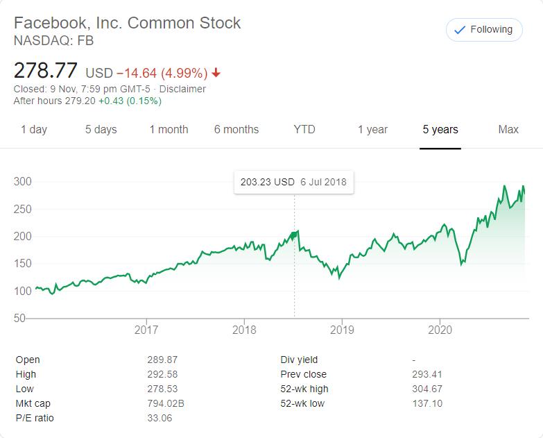 FB Stock Performance