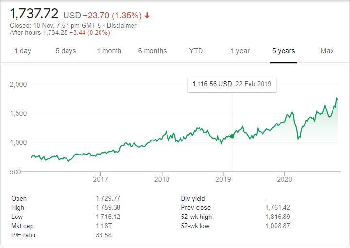 Google Stock Performance