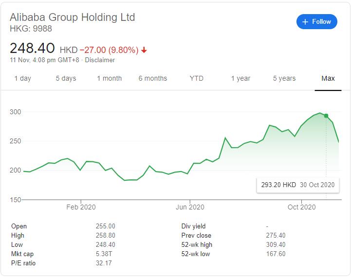 BABA Stock Performance