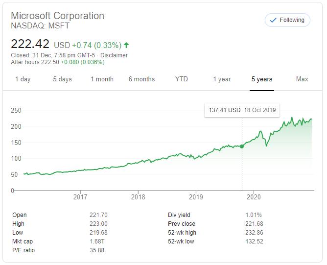 Microsoft Stock (MSFT) Performance