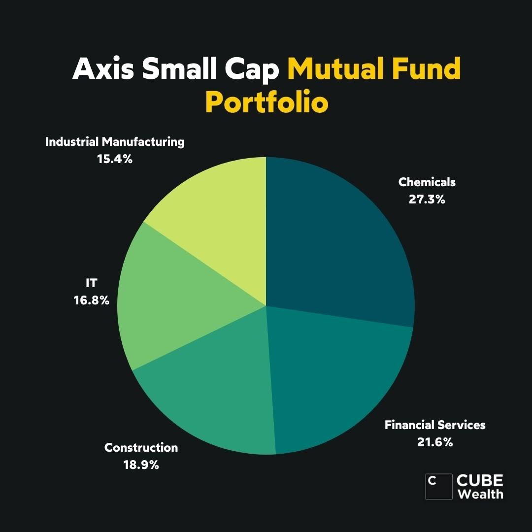 Fund Investment Portfolio