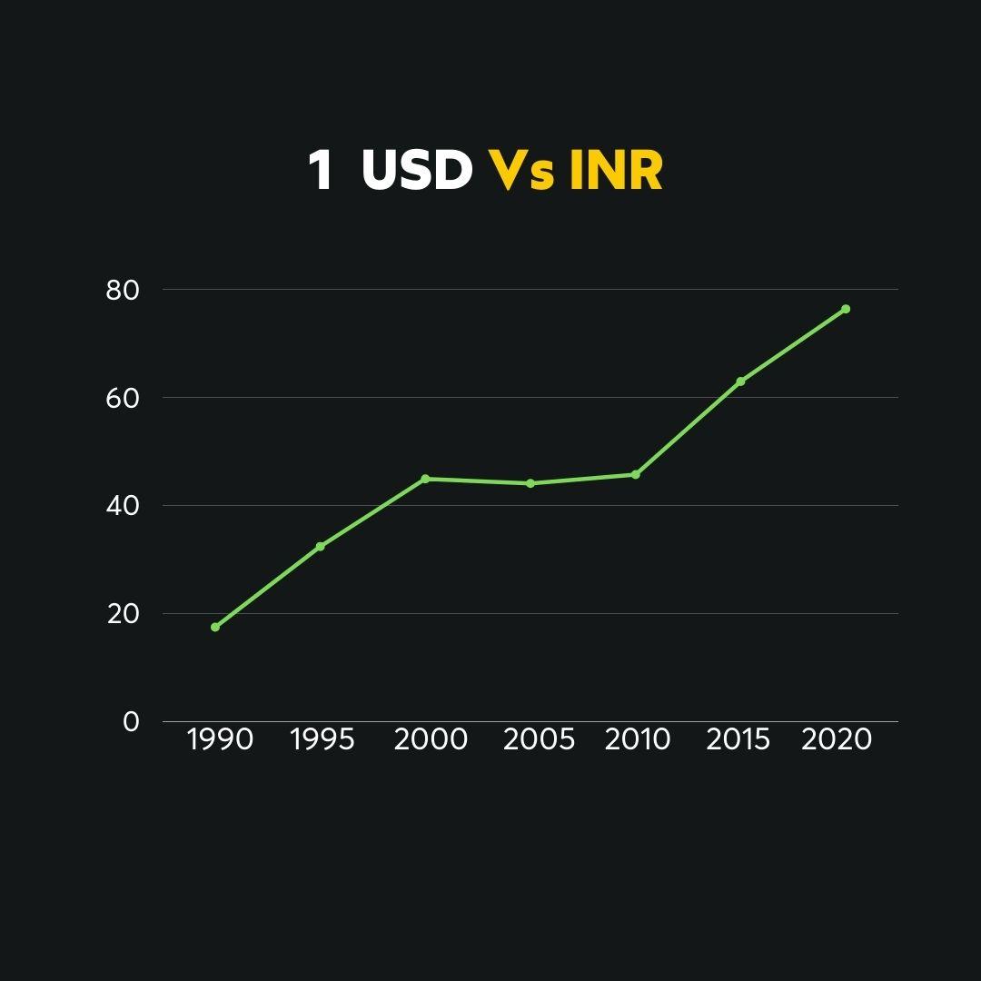 USD Vs INR