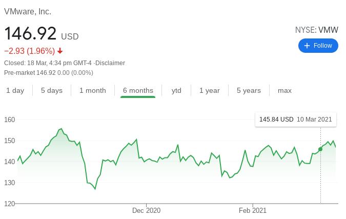 VMware Stock Performance