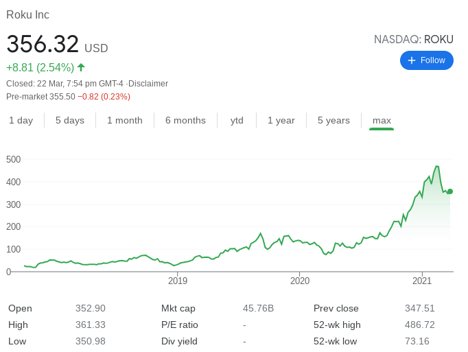 ROKU Stock Performance