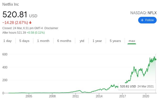Netflix Stock Performance