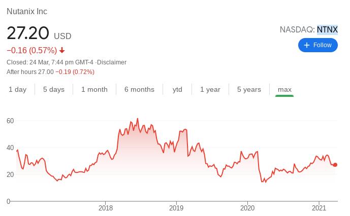 Nutanix Stock Performance