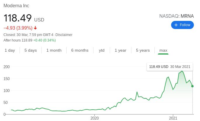 Moderna Stock Performance