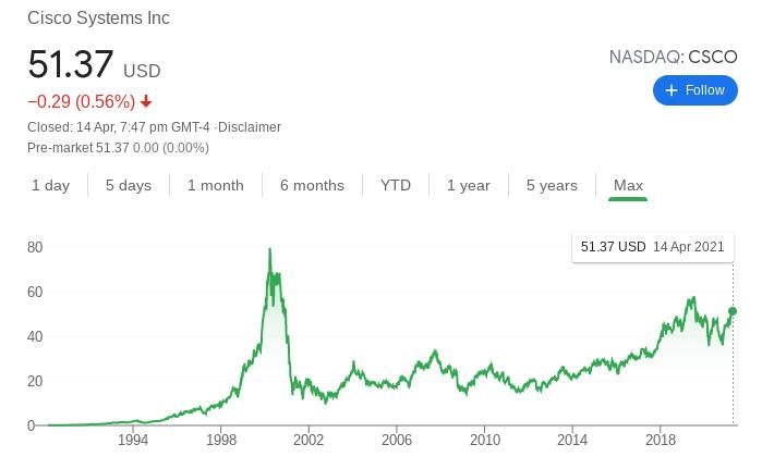 Cisco stock performance