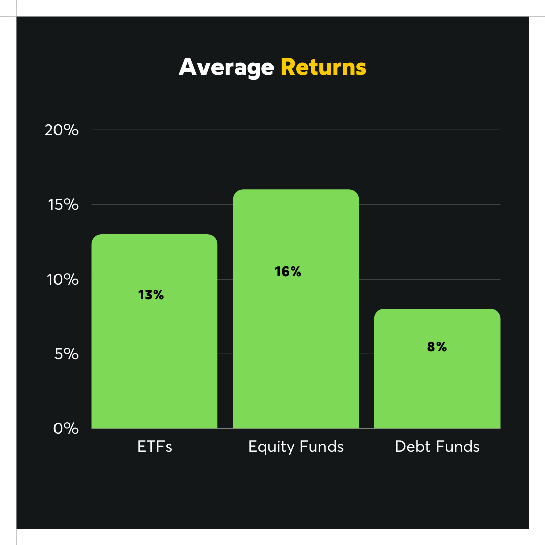 Comparison of average return rates for ETFs, Mutual Funds and Debt Funds
