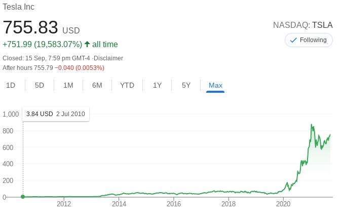 Tesla Stock Performance