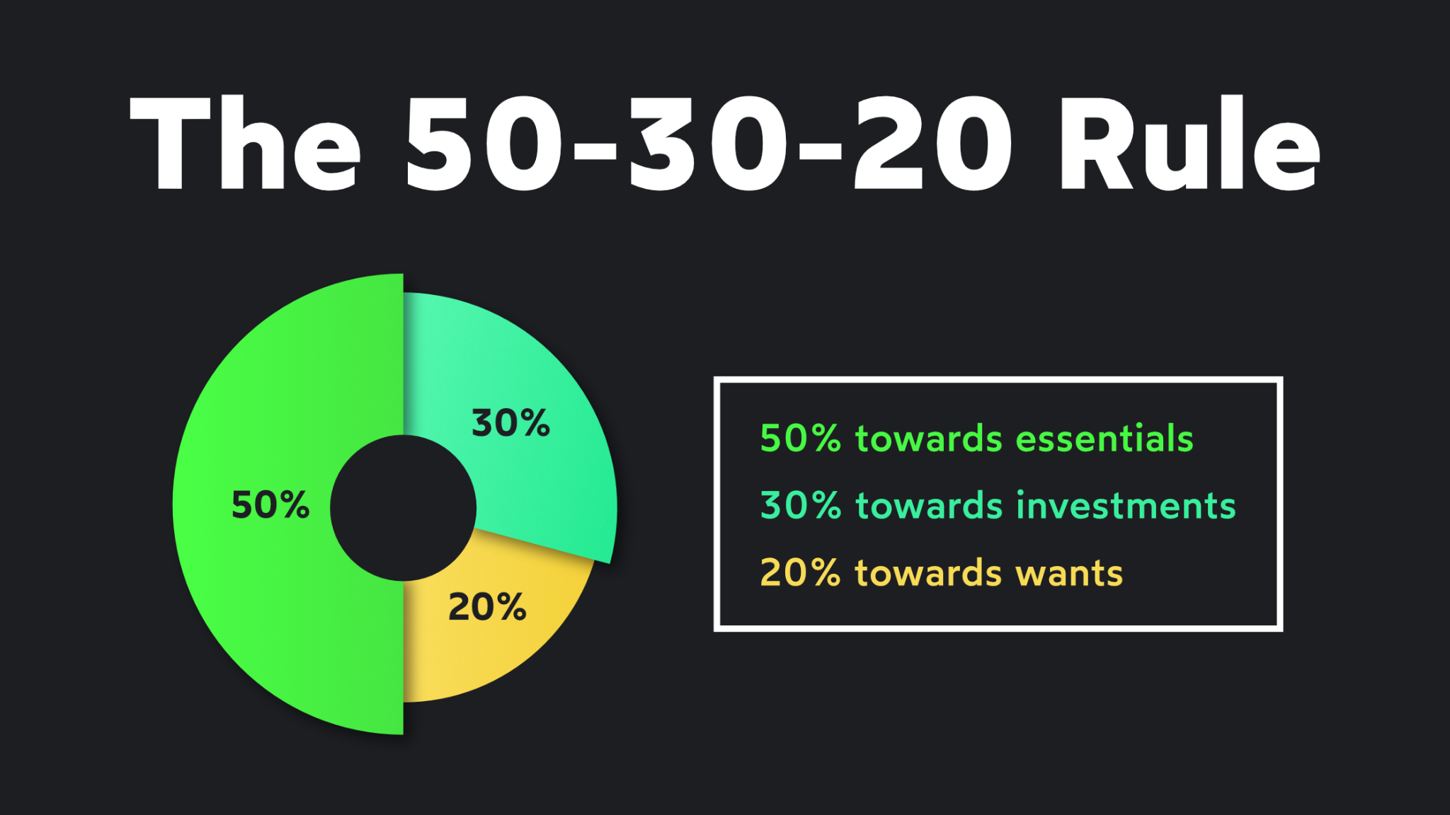 The 50-30-20 Rule