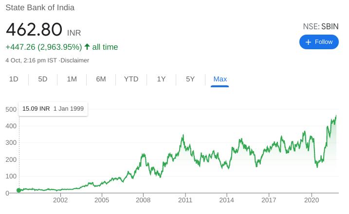 SBI Stock Price