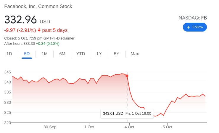 FB Stock Falling
