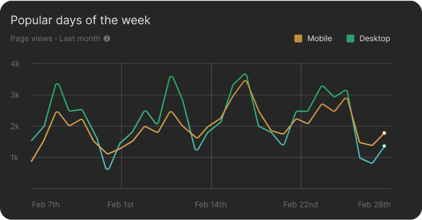 A picture of a chart displaying the most popular days of the week for traffic coming from both mobile and desktop users.