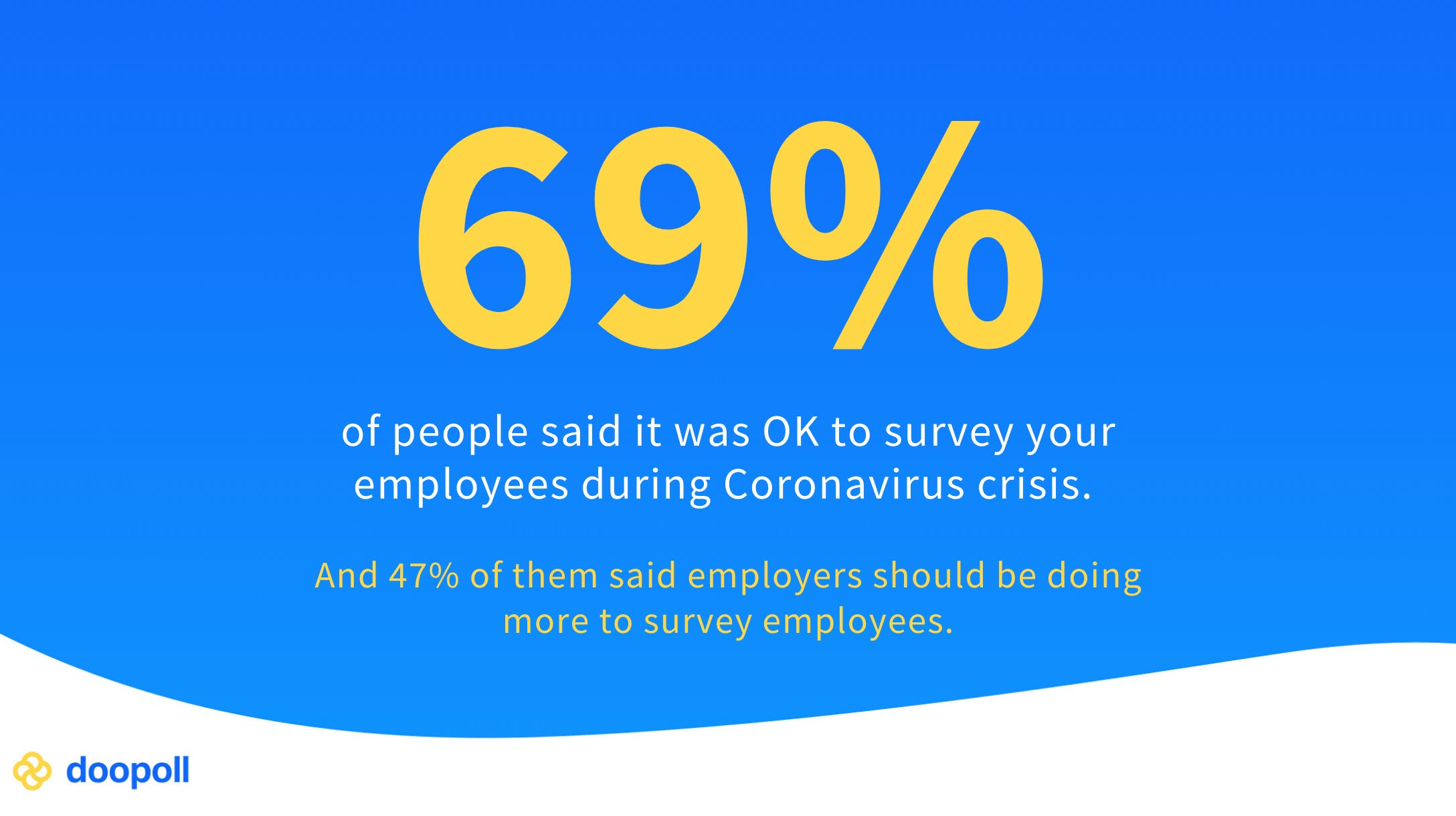 69% of people said it was OK to survey employees