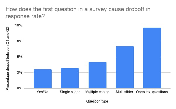 Dropoff rates by question type