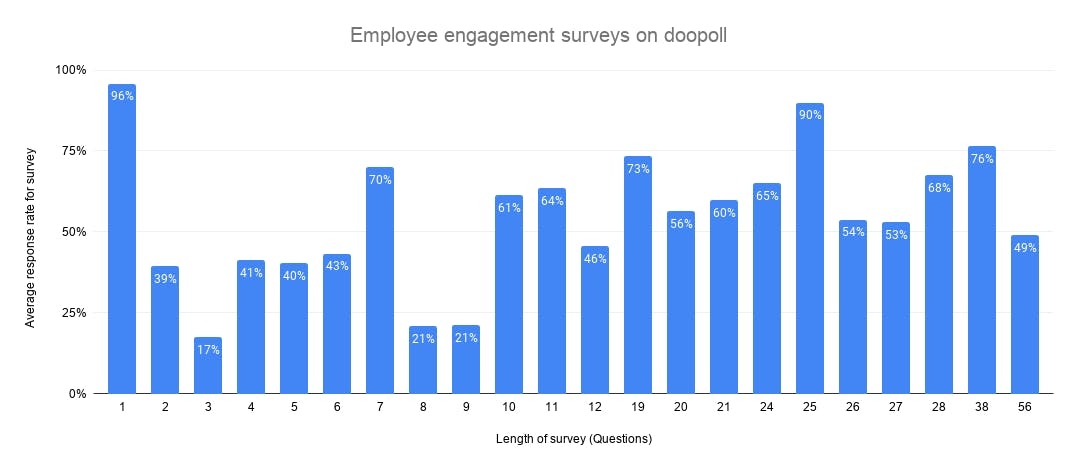 Average response rates by length of survey