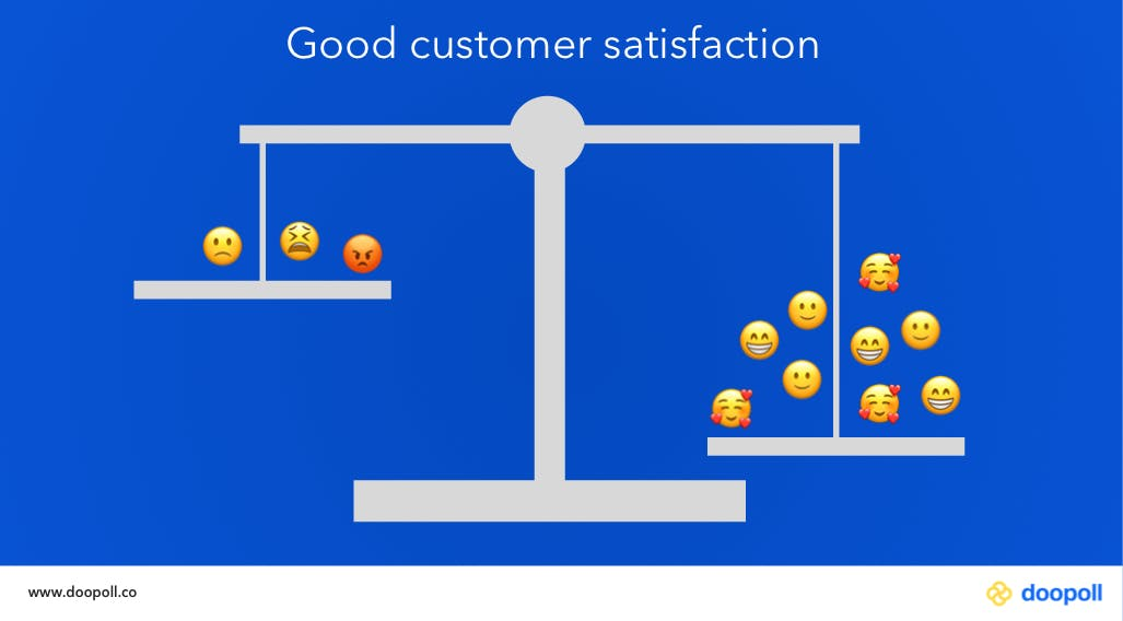 Good customer satisfaction levels shown by a weighing scale tipped to positive