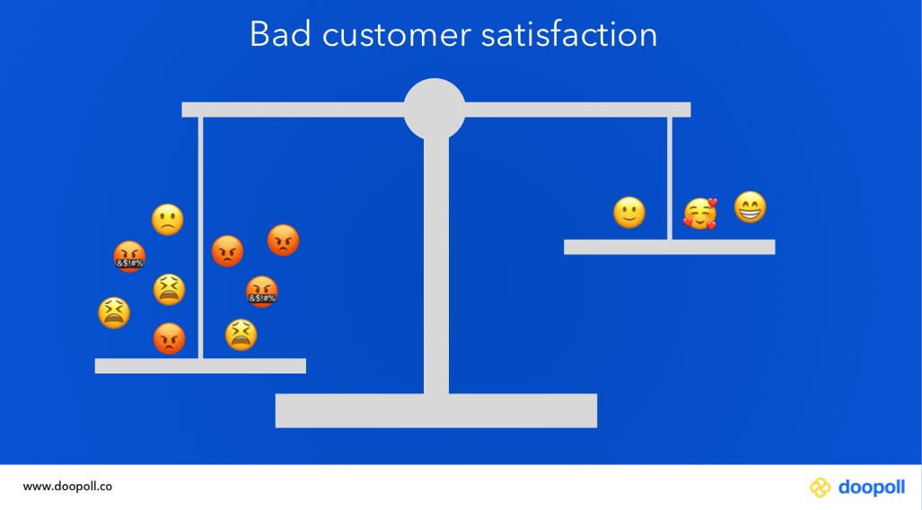 Weighing scales tipped to bad customer satisfaction