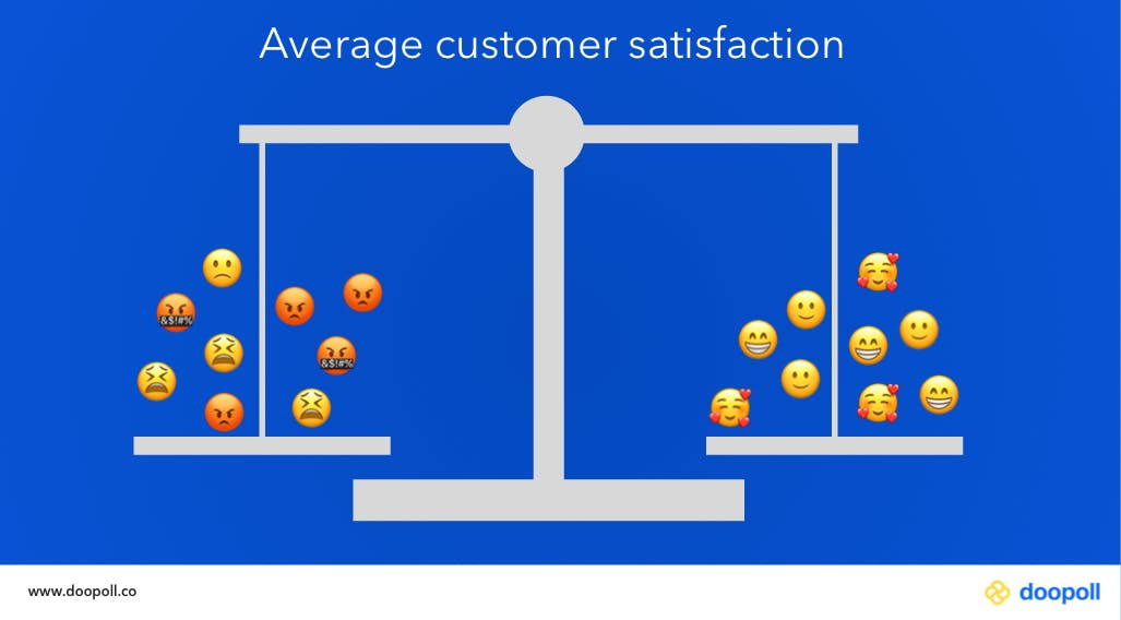Balanced scales showing equal number of satisfied and dissatisfied customers