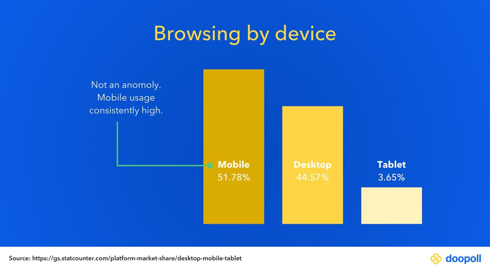 51.78% of browsing happens on a mobile
