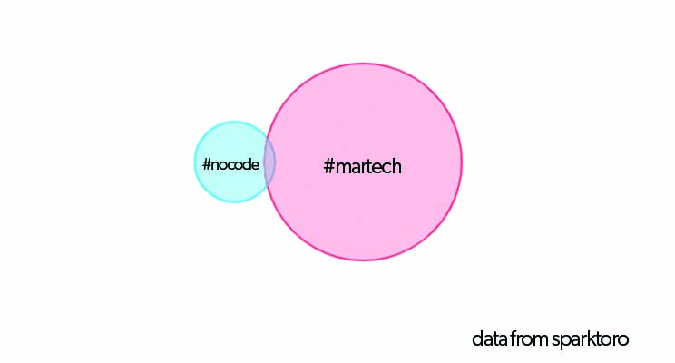 venn diagram of nocode martech