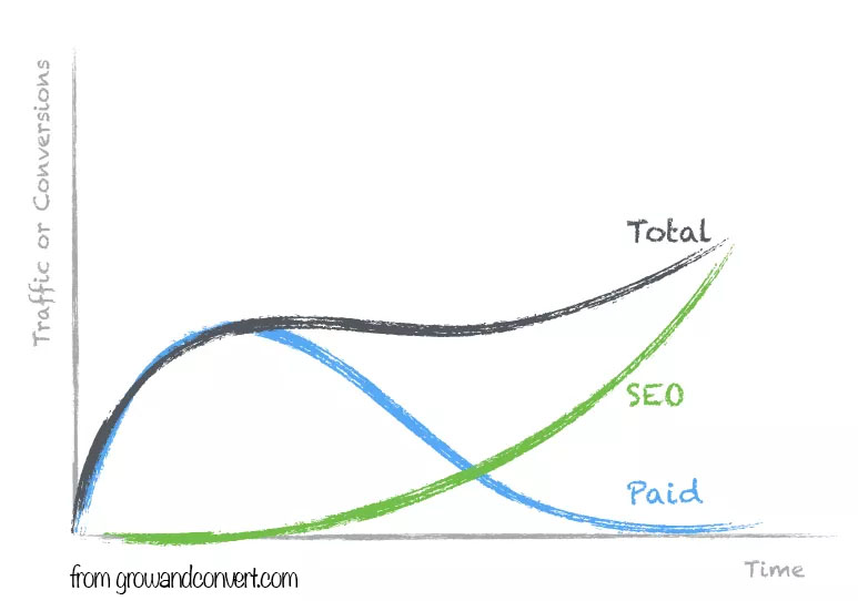 SEO and Paid Time Chart