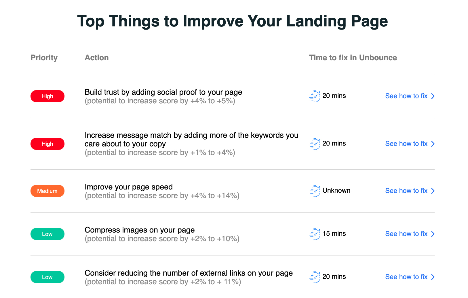 unbounce landing page analysis feedback