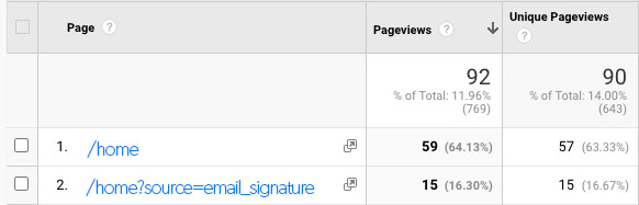 google analytics page report