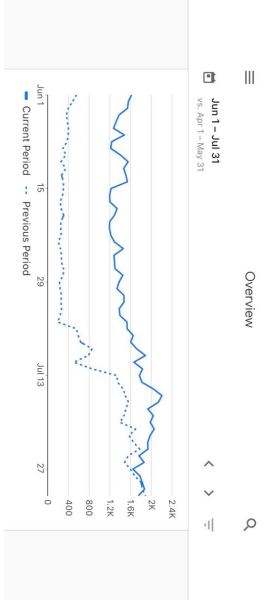 Graphs displayed on a mobile phone screen