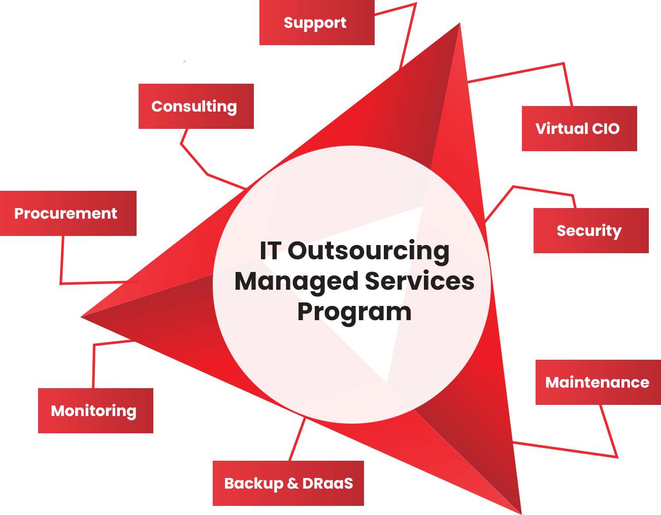 IT Outsourcing Dallas Proactive Offiste IT Department