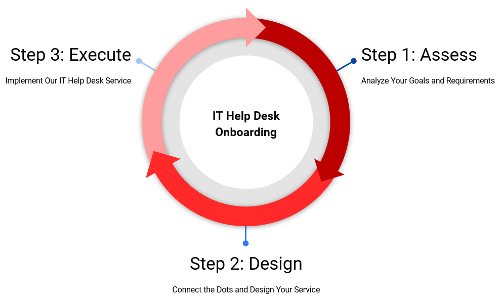 IT Help Desk Outsourcing Services Made Easy