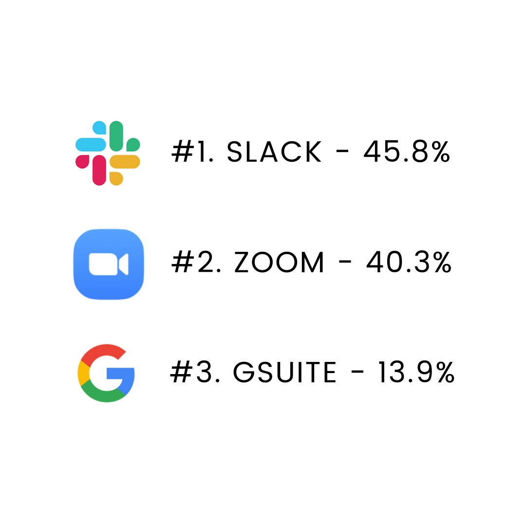 A ranked list of tools: Slack first, Zoom second, Google Drive third.