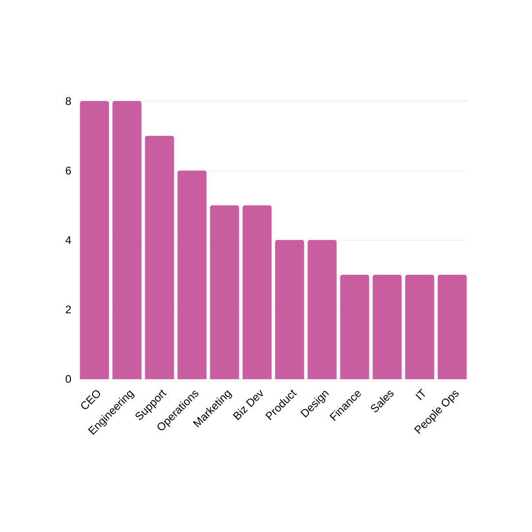 A bar graph showing the average number of direct reports per remote manager by role function.