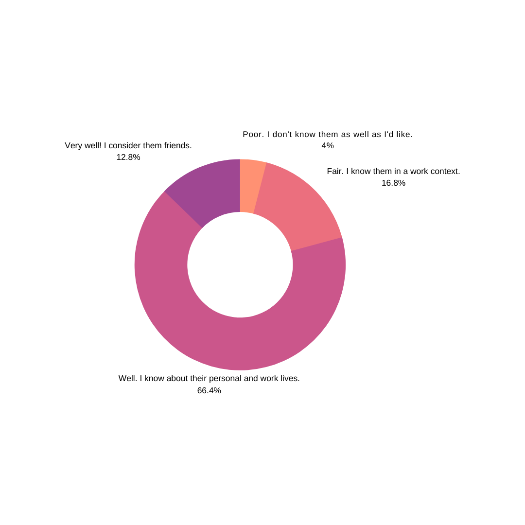 A pie chart showing how well remote managers know their coworkers.