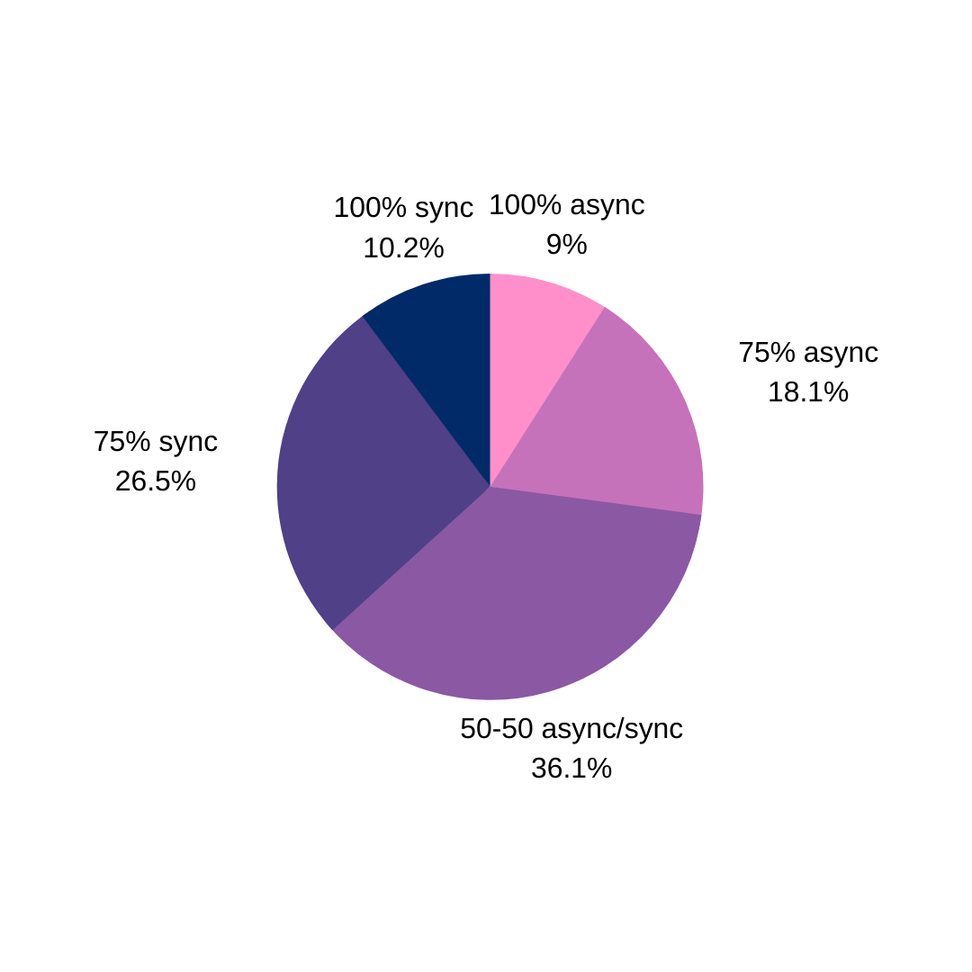 A pie graph showing the percent of async vs sync work by remote teams.