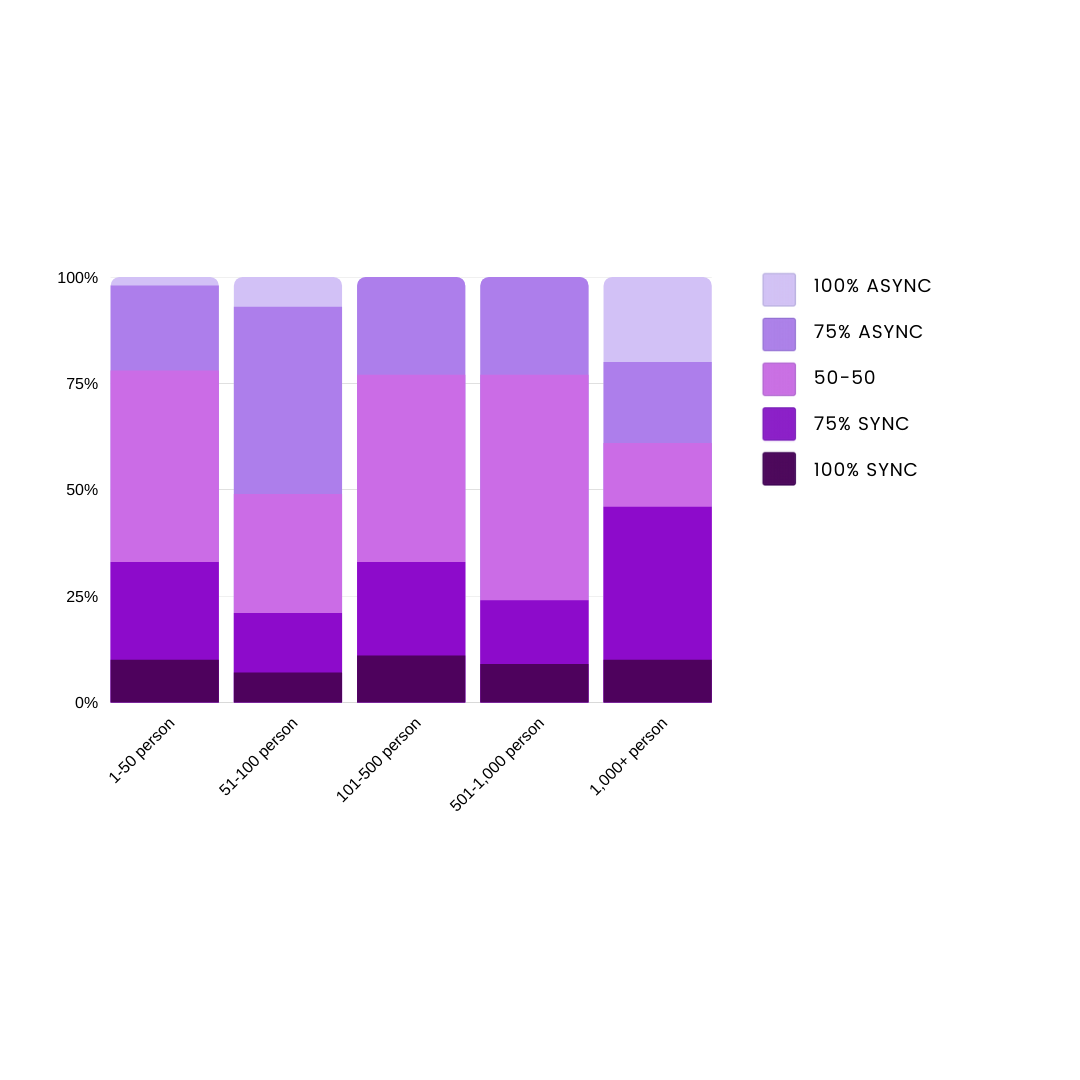 A segmented bar graph showing how async processes change across company size.