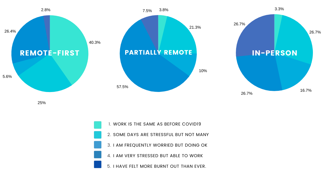 A set of three pie charts displaying manager sentiments across remote-first, partially remote, and in-person companies.