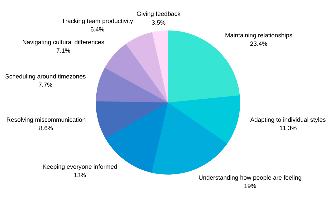 A large pie graph showing the difficulties of managing teams remotely.